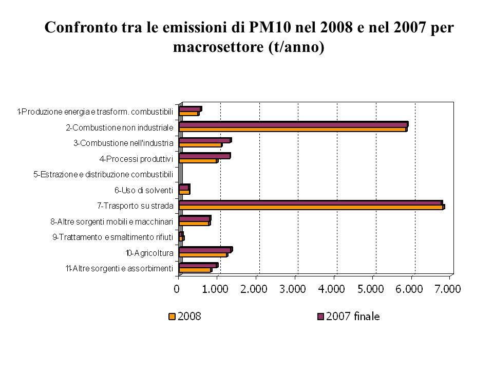 Confronto tra le emissioni di PM10 nel 2008 e nel 2007 per macrosettore (t/anno)