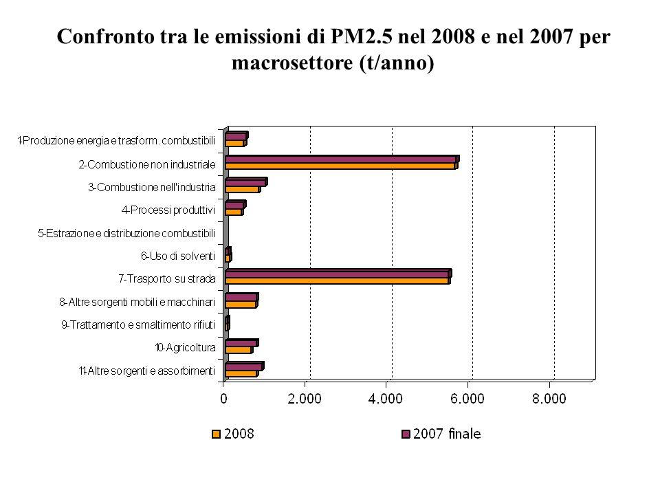 Confronto tra le emissioni di PM2.5 nel 2008 e nel 2007 per macrosettore (t/anno)