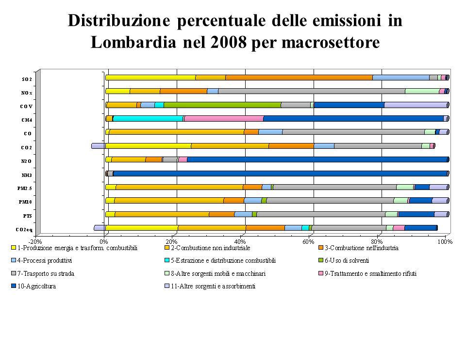 Distribuzione percentuale delle emissioni in Lombardia nel 2008 per macrosettore
