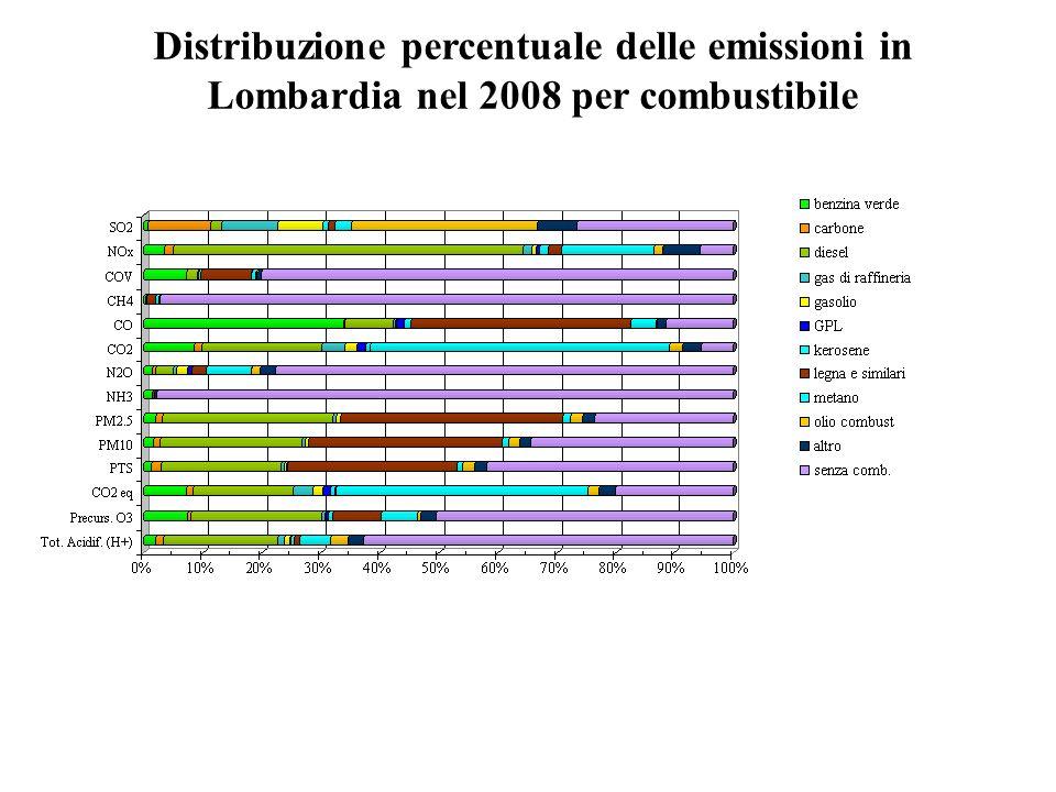 Distribuzione percentuale delle emissioni in Lombardia nel 2008 per combustibile