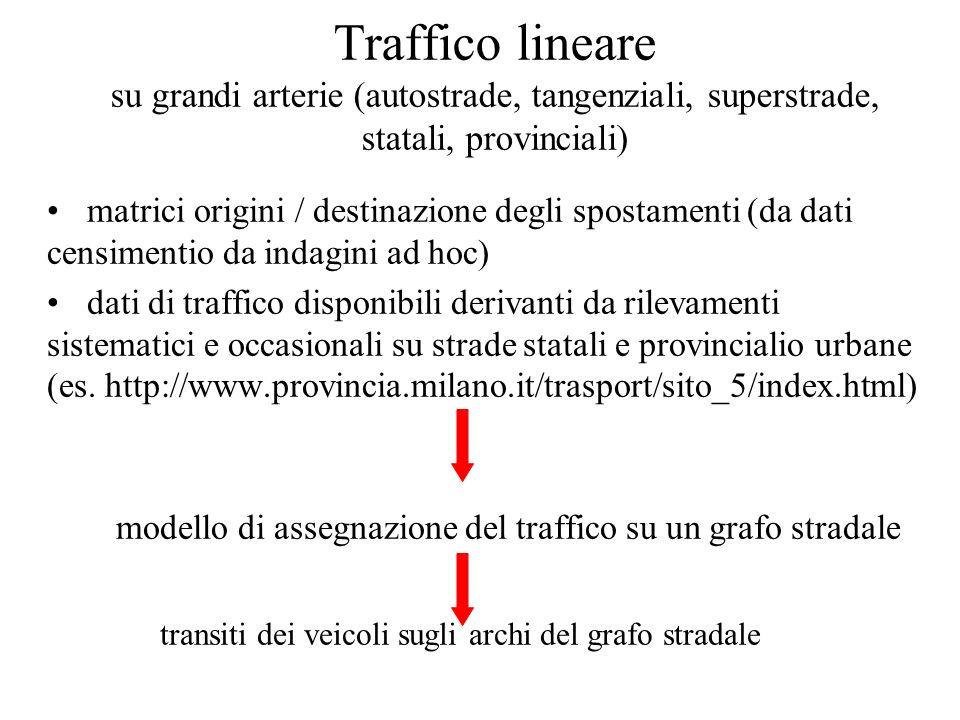 matrici origini / destinazione degli spostamenti (da dati censimentio da indagini ad hoc) dati di traffico disponibili derivanti da rilevamenti sistem