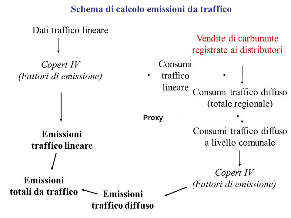 Ordine delle tabelle da riempire nel modulo Traffico – 1 – x lineare TL_CURVA_DEFLUSSO TL_CURVA_DISTRIBUZIONE (definisce lID_zona) TL_TIPO_STRADA (definisce lID_tipo_strada) TL_NOME_STRADA (non indispensabile: il campo TL_ARCO.FK_ID_NOME_STRADA può essere lasciato vuoto) TL_BLOCCO (non indispensabile, identifica strade sottoposte a blocco circolazione) TL_ARCO campi necessari: ID_ARCO, CODICE_ARCO, SENSO_MARCIA, LUNGHEZZA, CODICE_CURVA, CAPACITA_MAX, VELOCITA_MAX, FK_ID_ZONA FK_ID_TIPO_STRADA, FK_ISTAT_COMUNE PENDENZA TL_ARCO_VEICOLI (da fare dopo TL_arco perché richiede ID_ARCO)