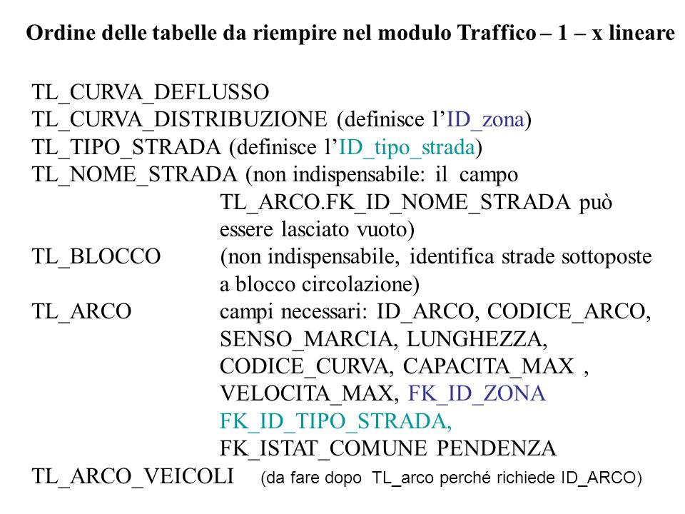 Ordine delle tabelle da riempire nel modulo Traffico – 1 – x lineare TL_CURVA_DEFLUSSO TL_CURVA_DISTRIBUZIONE (definisce lID_zona) TL_TIPO_STRADA (def