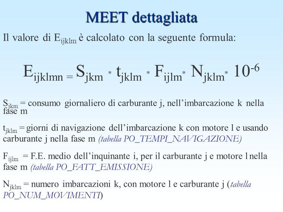 MEET dettagliata Il valore di E ijklm è calcolato con la seguente formula: E ijklmn = S jkm * t jklm * F ijlm * N jklm * 10 -6 S jkm = consumo giornaliero di carburante j, nellimbarcazione k nella fase m t jklm = giorni di navigazione dellimbarcazione k con motore l e usando carburante j nella fase m (tabella PO_TEMPI_NAVIGAZIONE) F ijlm = F.E.