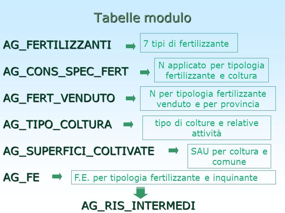 Tabelle modulo AG_FERTILIZZANTIAG_CONS_SPEC_FERTAG_FERT_VENDUTOAG_TIPO_COLTURAAG_SUPERFICI_COLTIVATEAG_FE N per tipologia fertilizzante venduto e per