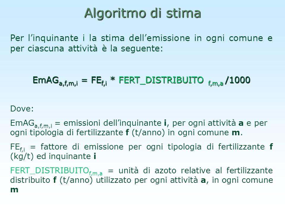 Algoritmo di stima Per linquinante i la stima dellemissione in ogni comune e per ciascuna attività è la seguente: EmAG a,f,m,i = FE f,i * FERT_DISTRIB