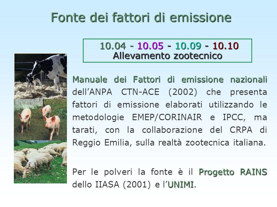 Fonte dei fattori di emissione Manuale dei Fattori di emissione nazionali Manuale dei Fattori di emissione nazionali dellANPA CTN-ACE (2002) che prese