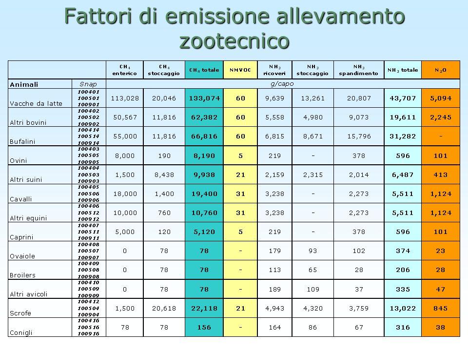 Fattori di emissione allevamento zootecnico