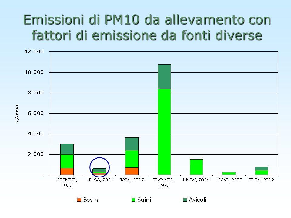 Emissioni di PM10 da allevamento con fattori di emissione da fonti diverse
