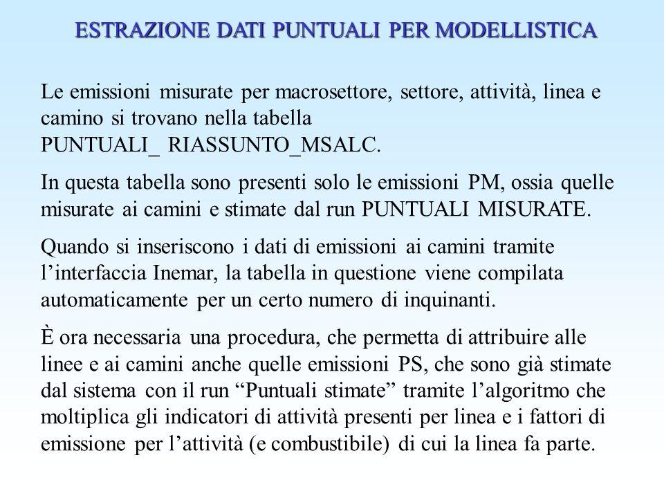 b) EMISSIONI STIMATE Se non ci sono emissioni misurate di particolato (ID = 9, 10, 33 ed eventualmente in futuro altri), ed è presente soltanto il FE del PTS, il sistema deve comunque essere in grado di stimare le emissioni per linea di PM10, PM2.5 e via discorrendo.