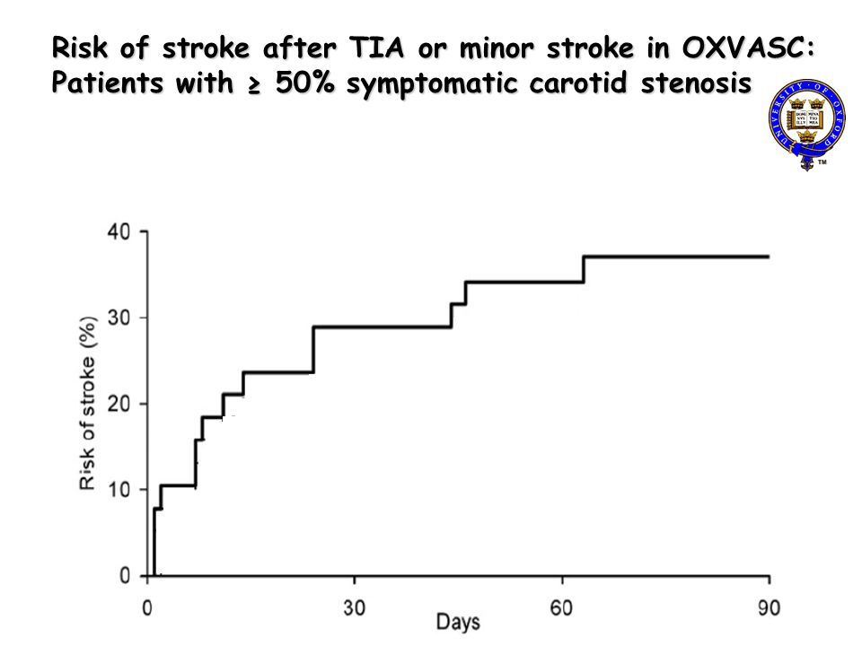 Risk of stroke after TIA or minor stroke in OXVASC: Patients with 50% symptomatic carotid stenosis