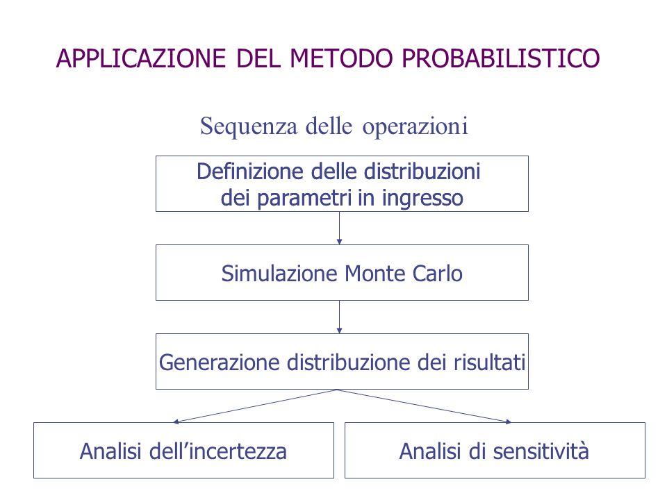 APPLICAZIONE DEL METODO PROBABILISTICO Sequenza delle operazioni Definizione delle distribuzioni dei parametri in ingresso Simulazione Monte CarloGene