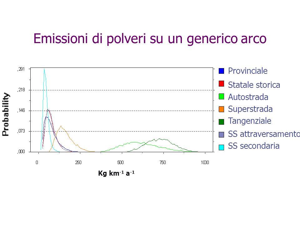 Emissioni di polveri su un generico arco Provinciale Statale storica Autostrada Superstrada Tangenziale SS attraversamento SS secondaria Kg km -1 a -1