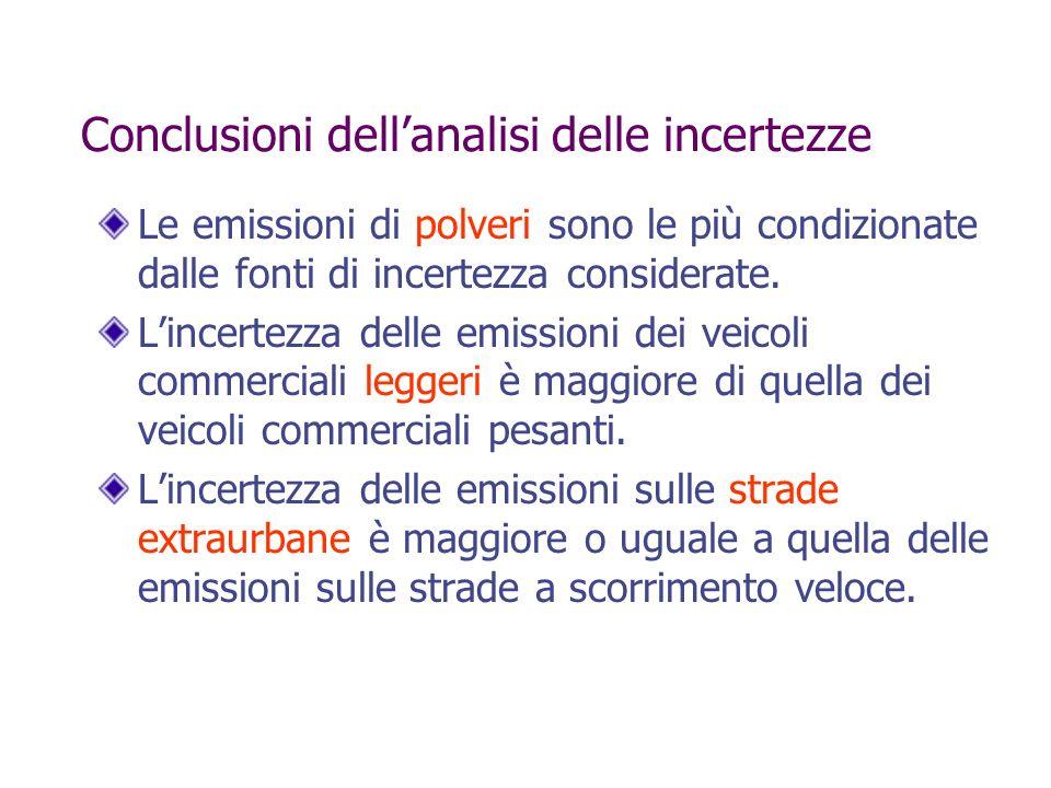 Conclusioni dellanalisi delle incertezze Le emissioni di polveri sono le più condizionate dalle fonti di incertezza considerate. Lincertezza delle emi