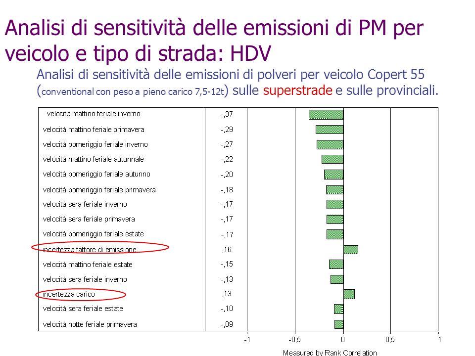 Analisi di sensitività delle emissioni di PM per veicolo e tipo di strada: HDV Analisi di sensitività delle emissioni di polveri per veicolo Copert 55
