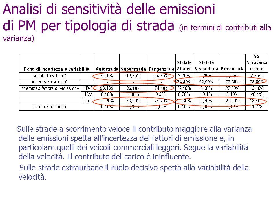 Analisi di sensitività delle emissioni di PM per tipologia di strada (in termini di contributi alla varianza) Sulle strade a scorrimento veloce il con