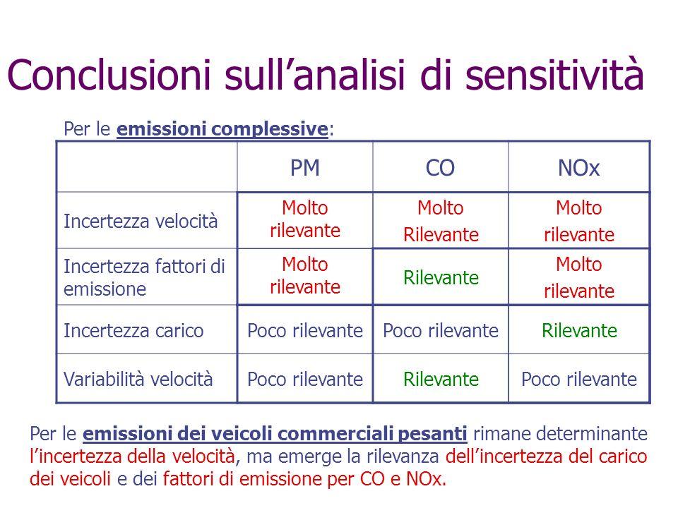 Conclusioni sullanalisi di sensitività PMCONOx Incertezza velocità Incertezza fattori di emissione Incertezza carico Variabilità velocità Molto rileva