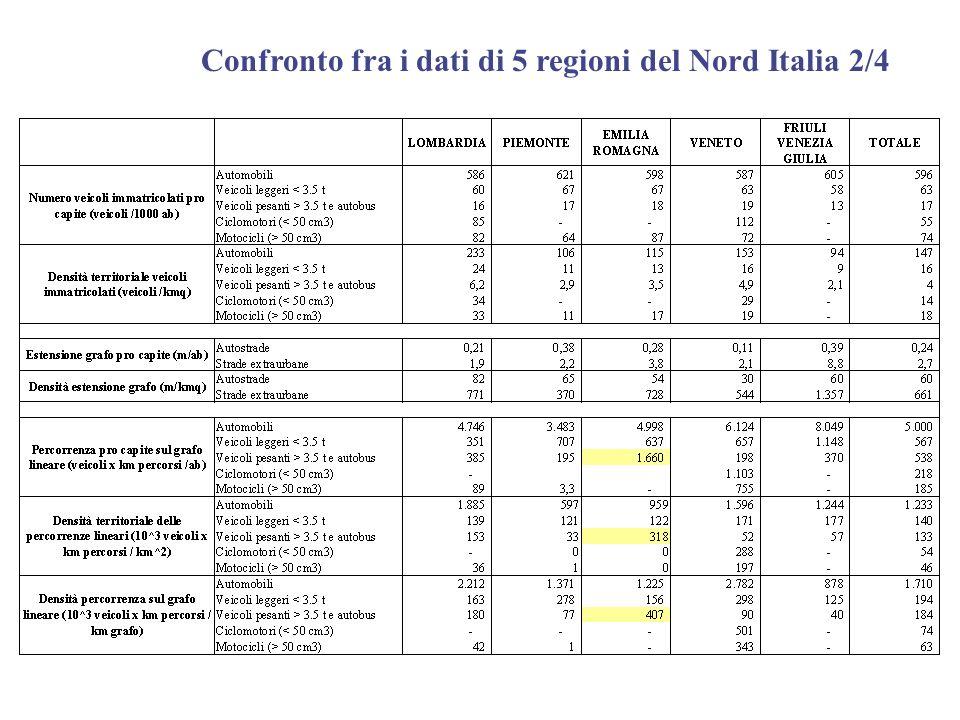 Confronto fra i dati di 5 regioni del Nord Italia 2/4