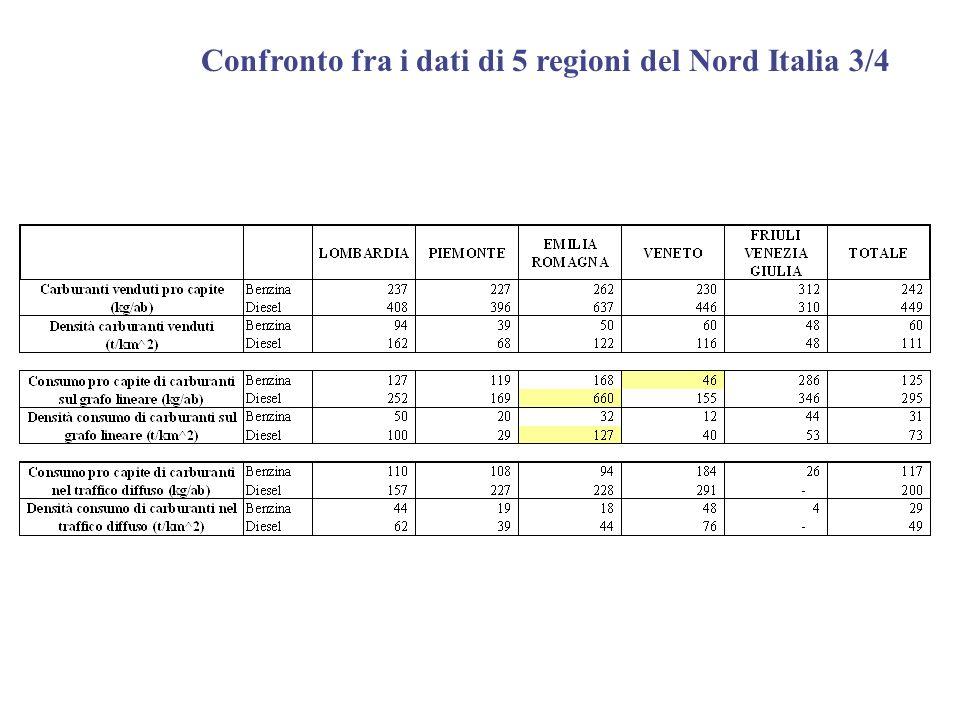 Confronto fra i dati di 5 regioni del Nord Italia 3/4