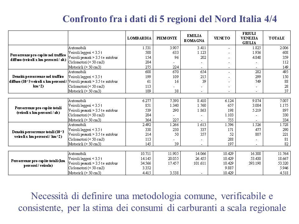 Confronto fra i dati di 5 regioni del Nord Italia 4/4 Necessità di definire una metodologia comune, verificabile e consistente, per la stima dei consu
