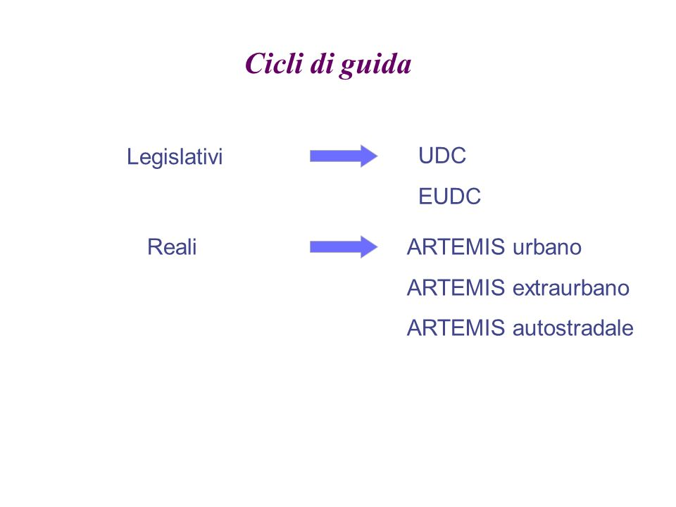 Cicli di guida Legislativi UDC EUDC RealiARTEMIS urbano ARTEMIS extraurbano ARTEMIS autostradale