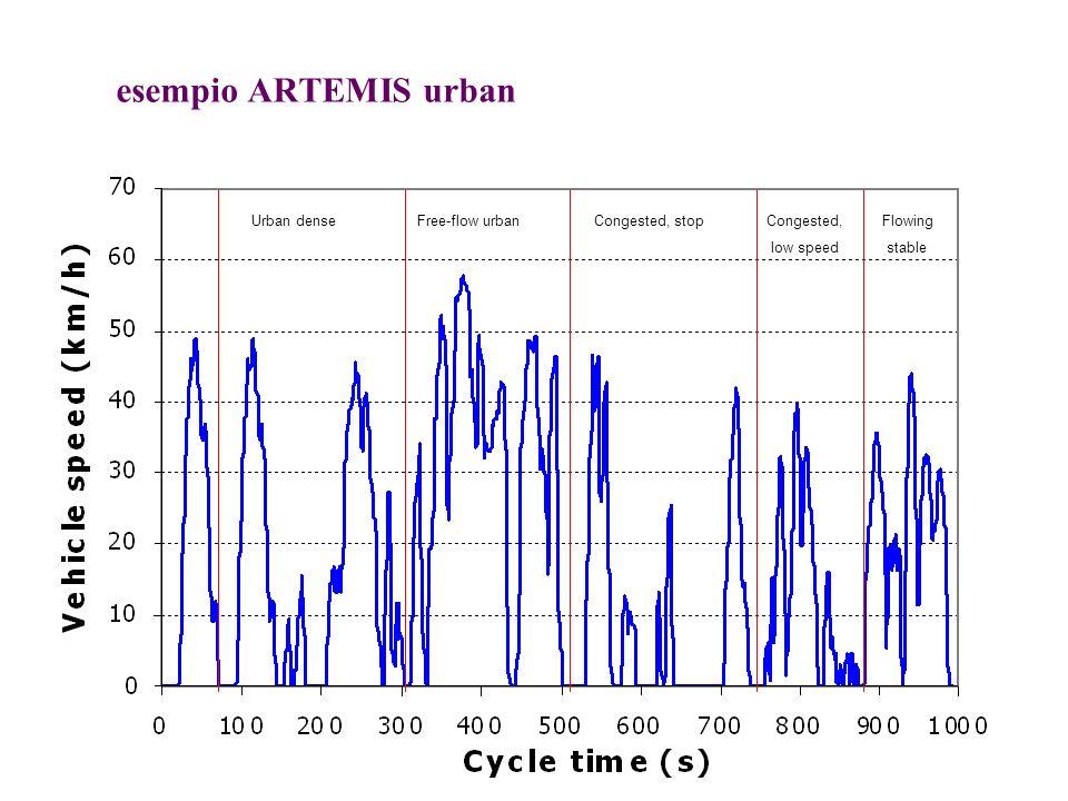 Analisi di sensitività delle emissioni di PM per veicolo e tipo di strada: HDV Analisi di sensitività delle emissioni di polveri per veicolo Copert 55 ( conventional con peso a pieno carico 7,5-12t ) sulle superstrade e sulle provinciali.