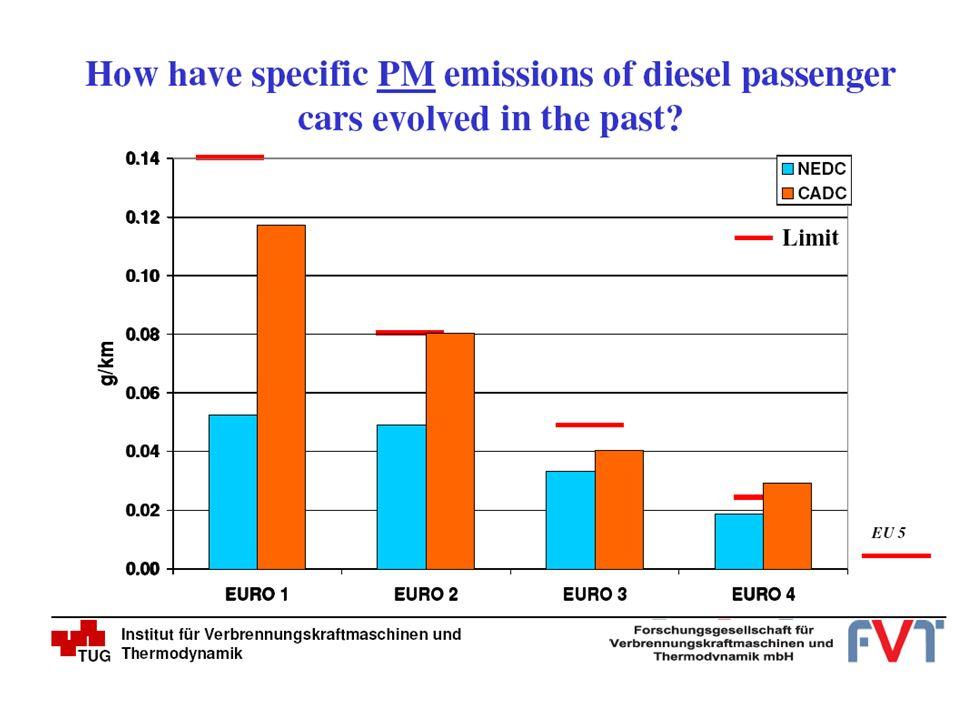 Analisi di sensitività delle emissioni di PM per tipologia di strada (in termini di contributi alla varianza) Sulle strade a scorrimento veloce il contributo maggiore alla varianza delle emissioni spetta allincertezza dei fattori di emissione e, in particolare quelli dei veicoli commerciali leggeri.