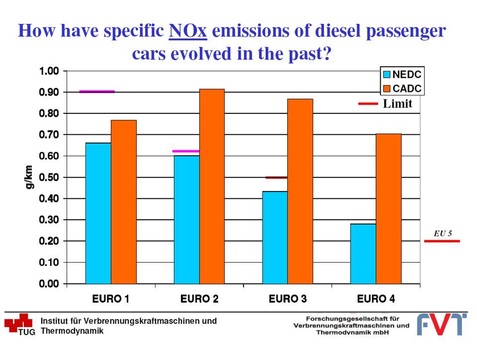 Confronto fra i dati di 5 regioni del Nord Italia 4/4 Necessità di definire una metodologia comune, verificabile e consistente, per la stima dei consumi di carburanti a scala regionale