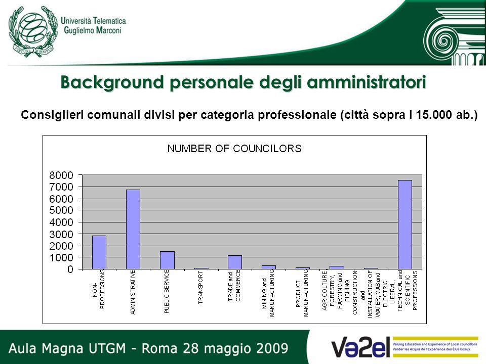 Background personale degli amministratori Consiglieri comunali divisi per categoria professionale (città sopra I 15.000 ab.)
