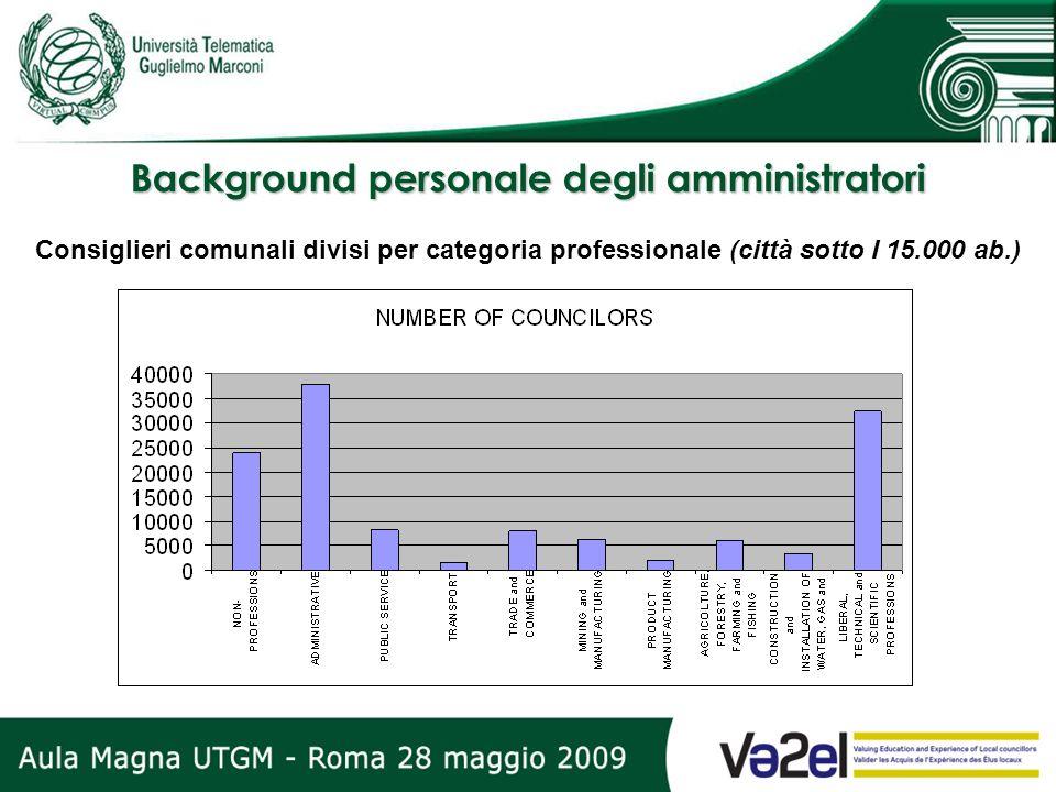 Background personale degli amministratori Consiglieri comunali divisi per categoria professionale (città sotto I 15.000 ab.)
