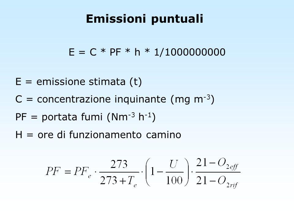 Emissioni puntuali E = C * PF * h * 1/1000000000 E = emissione stimata (t) C = concentrazione inquinante (mg m -3 ) PF = portata fumi (Nm -3 h -1 ) H