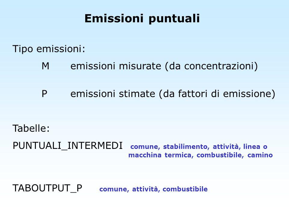 Emissioni puntuali Tipo emissioni: Memissioni misurate (da concentrazioni) Pemissioni stimate (da fattori di emissione) Tabelle: PUNTUALI_INTERMEDI co