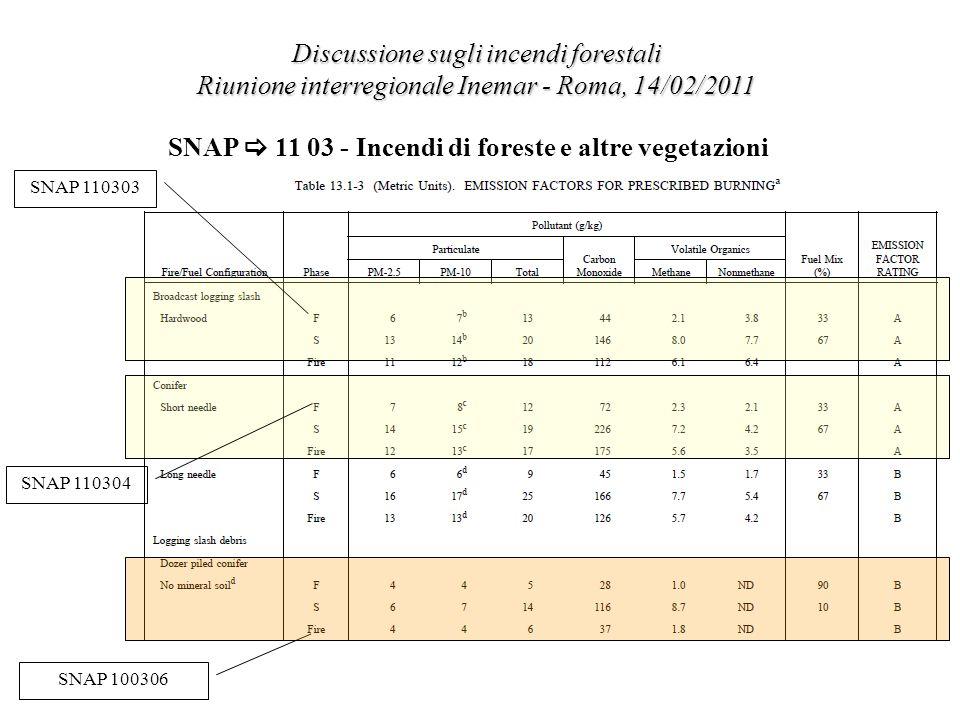 Discussione sugli incendi forestali Riunione interregionale Inemar - Roma, 14/02/2011 SNAP 11 03 - Incendi di foreste e altre vegetazioni La proposta di inquadramento emissivo SNAP 110303 SNAP 110304 SNAP 100306