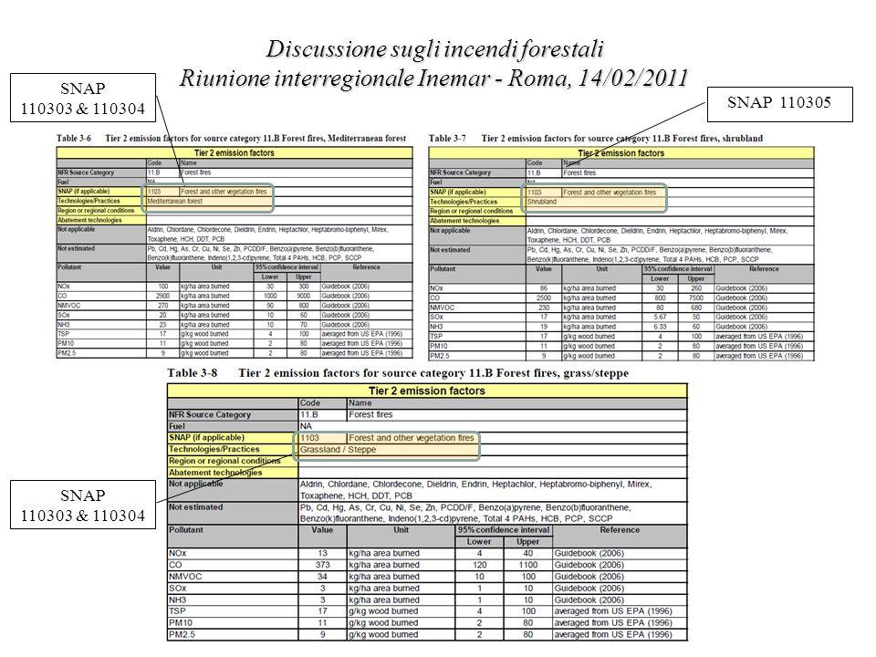 Discussione sugli incendi forestali Riunione interregionale Inemar - Roma, 14/02/2011 SNAP 110303 & 110304 SNAP 110303 & 110304 SNAP 110305