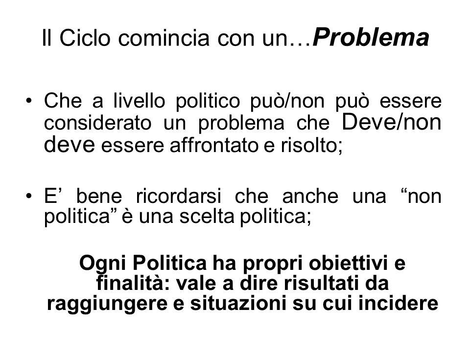 Il Ciclo comincia con un… Problema Che a livello politico può/non può essere considerato un problema che Deve/non deve essere affrontato e risolto; E