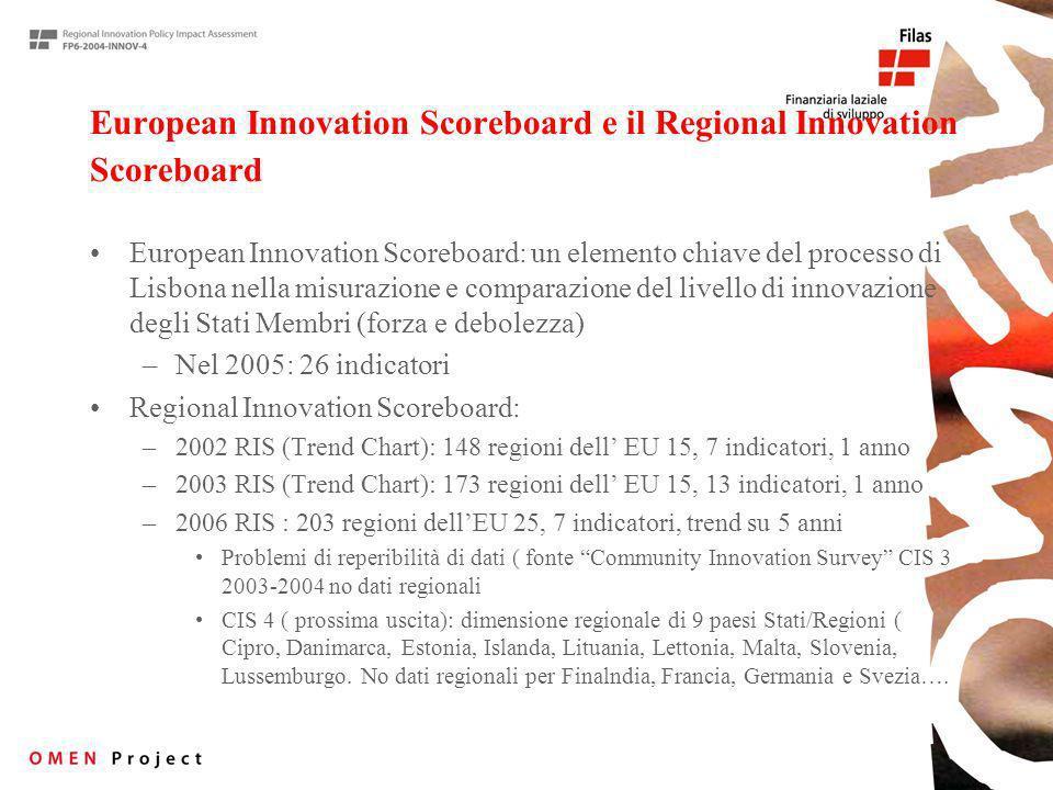 European Innovation Scoreboard e il Regional Innovation Scoreboard European Innovation Scoreboard: un elemento chiave del processo di Lisbona nella misurazione e comparazione del livello di innovazione degli Stati Membri (forza e debolezza) –Nel 2005: 26 indicatori Regional Innovation Scoreboard: –2002 RIS (Trend Chart): 148 regioni dell EU 15, 7 indicatori, 1 anno –2003 RIS (Trend Chart): 173 regioni dell EU 15, 13 indicatori, 1 anno –2006 RIS : 203 regioni dellEU 25, 7 indicatori, trend su 5 anni Problemi di reperibilità di dati ( fonte Community Innovation Survey CIS 3 2003-2004 no dati regionali CIS 4 ( prossima uscita): dimensione regionale di 9 paesi Stati/Regioni ( Cipro, Danimarca, Estonia, Islanda, Lituania, Lettonia, Malta, Slovenia, Lussemburgo.