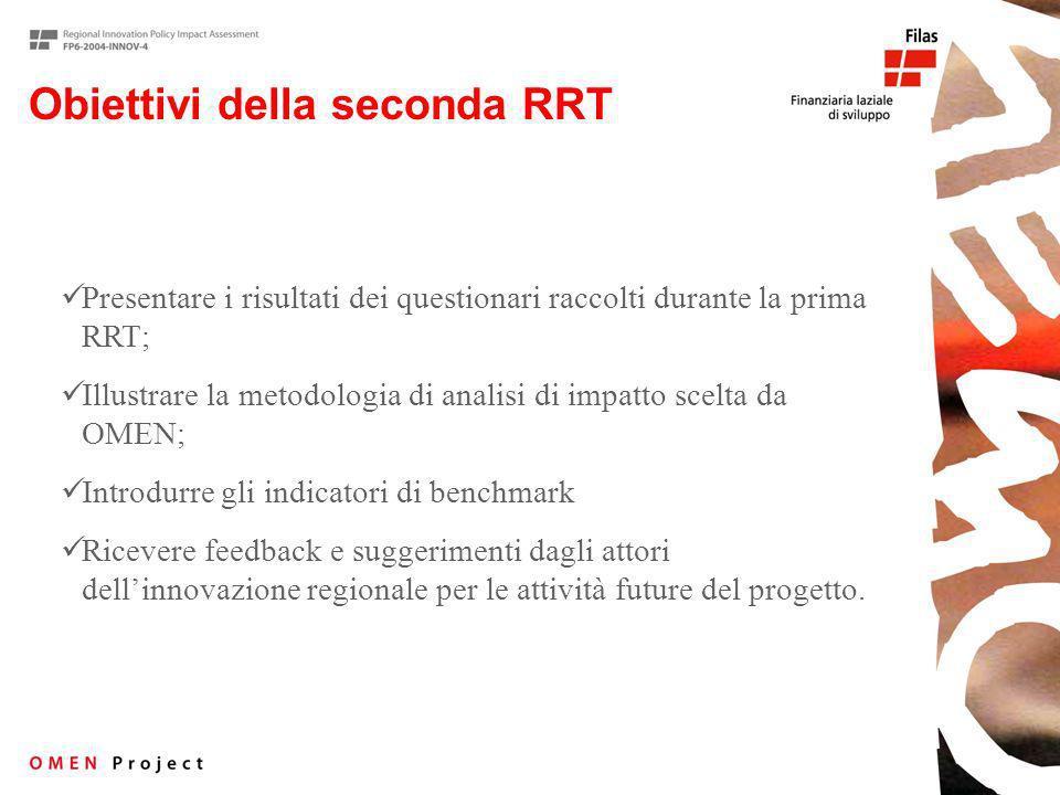 Obiettivi della seconda RRT Presentare i risultati dei questionari raccolti durante la prima RRT; Illustrare la metodologia di analisi di impatto scelta da OMEN; Introdurre gli indicatori di benchmark Ricevere feedback e suggerimenti dagli attori dellinnovazione regionale per le attività future del progetto.