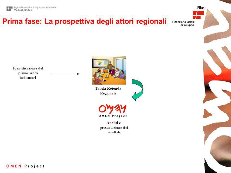 Prima fase: La prospettiva degli attori regionali Identificazione del primo set di indicatori Tavola Rotonda Regionale Analisi e presentazione dei risultati