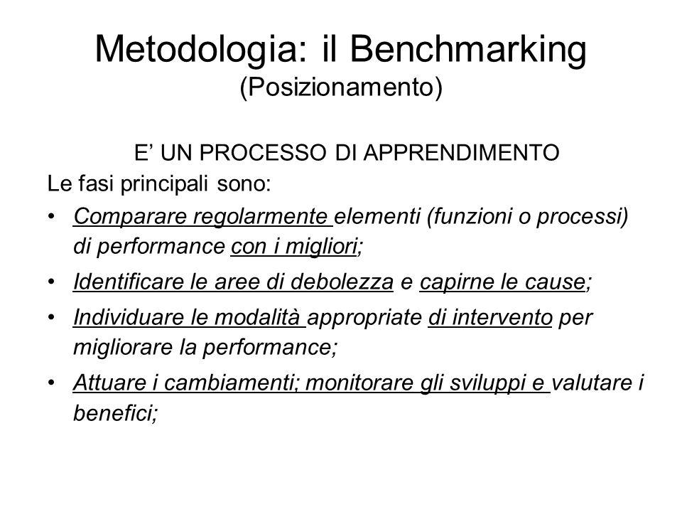 Metodologia: il Benchmarking (Posizionamento) E UN PROCESSO DI APPRENDIMENTO Le fasi principali sono: Comparare regolarmente elementi (funzioni o processi) di performance con i migliori; Identificare le aree di debolezza e capirne le cause; Individuare le modalità appropriate di intervento per migliorare la performance; Attuare i cambiamenti; monitorare gli sviluppi e valutare i benefici;