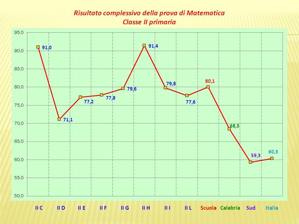 II C II D II E II F II G II H II I II L Scuola Calabria Sud Italia Risultato complessivo della prova di Matematica Classe II primaria