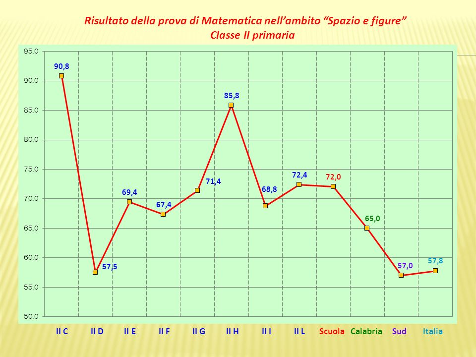 II C II D II E II F II G II H II I II L Scuola Calabria Sud Italia Risultato della prova di Matematica nellambito Spazio e figure Classe II primaria