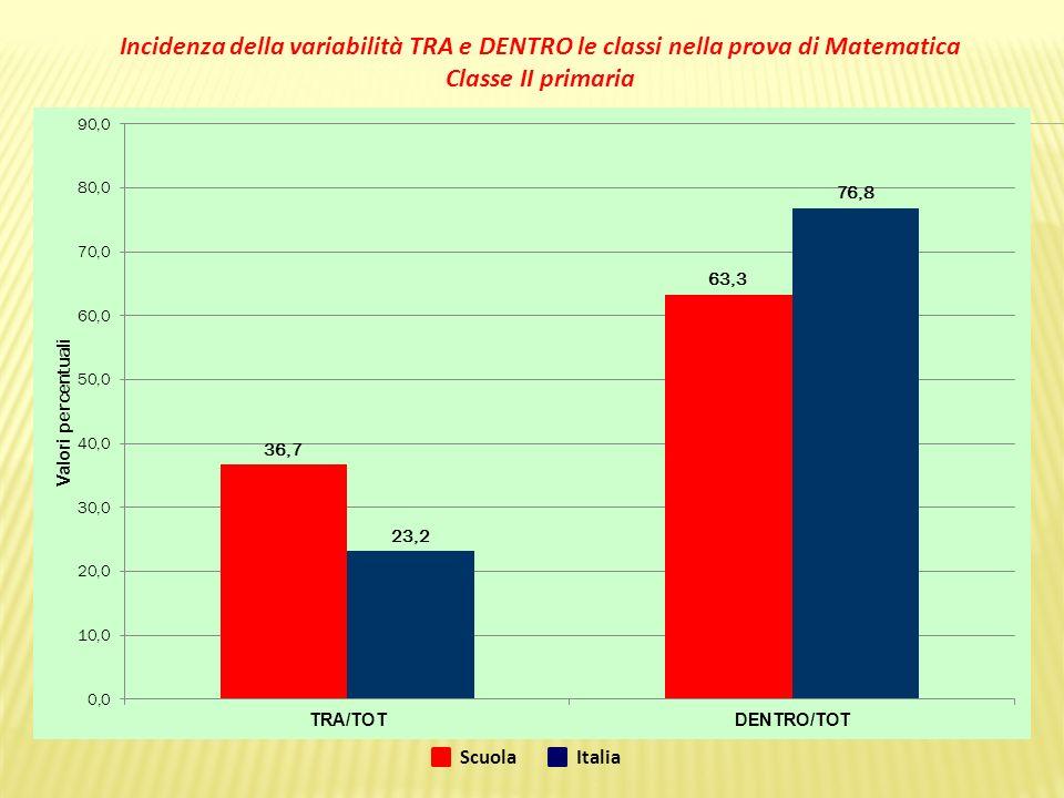 Incidenza della variabilità TRA e DENTRO le classi nella prova di Matematica Classe II primaria ScuolaItalia