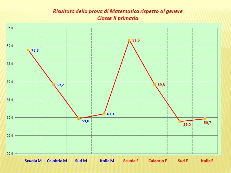 Scuola M Calabria M Sud M Italia M Scuola F Calabria F Sud F Italia F Risultato della prova di Matematica rispetto al genere Classe II primaria