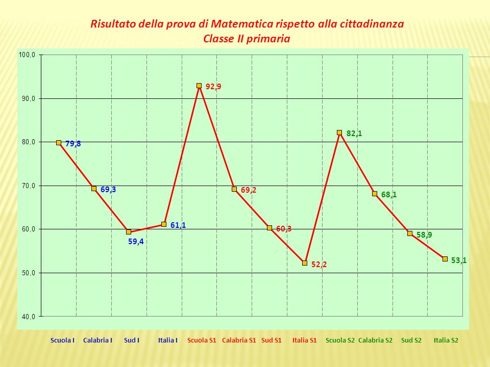 Scuola I Calabria I Sud I Italia I Scuola S1 Calabria S1 Sud S1 Italia S1 Scuola S2 Calabria S2 Sud S2 Italia S2 Risultato della prova di Matematica rispetto alla cittadinanza Classe II primaria