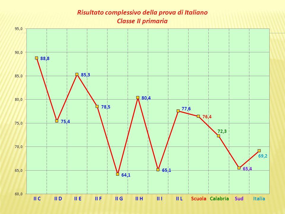 II C II D II E II F II G II H II I II L Scuola Calabria Sud Italia Risultato della prova di Italiano nella parte Testo Narrativo Classe II primaria