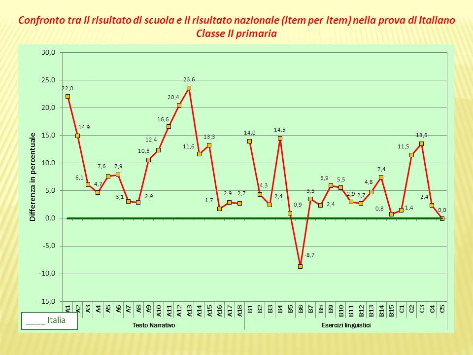 Confronto tra il risultato di scuola e il risultato nazionale (item per item) nella prova di Italiano Classe II primaria