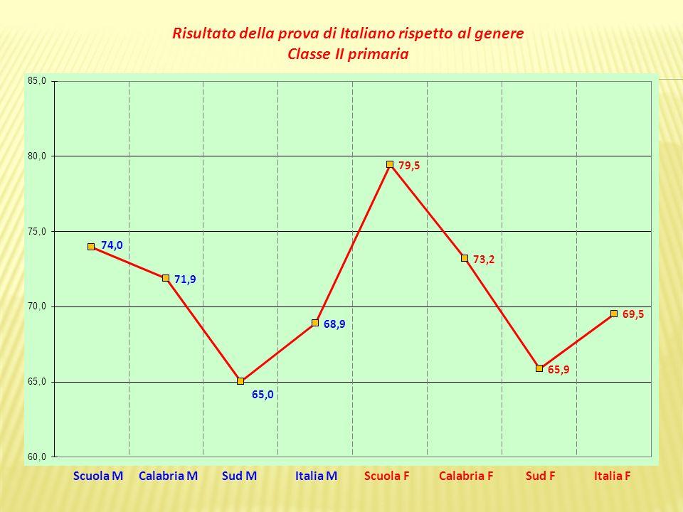Scuola M Calabria M Sud M Italia M Scuola F Calabria F Sud F Italia F Risultato della prova di Italiano rispetto al genere Classe II primaria