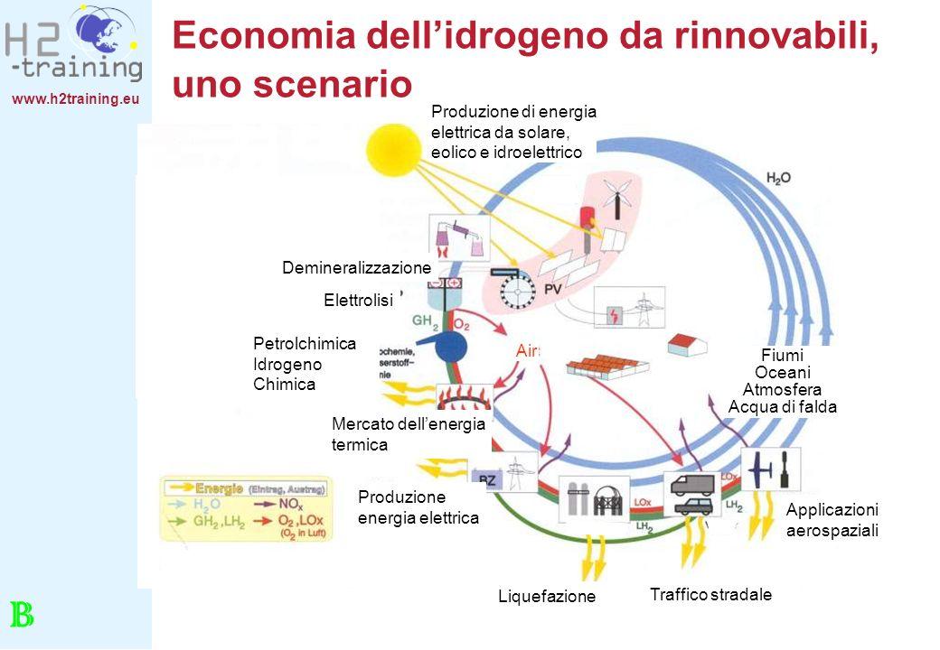 www.h2training.eu Economia dellidrogeno da rinnovabili, uno scenario Traffico stradale Applicazioni aerospaziali Fiumi Oceani Atmosfera Acqua di falda