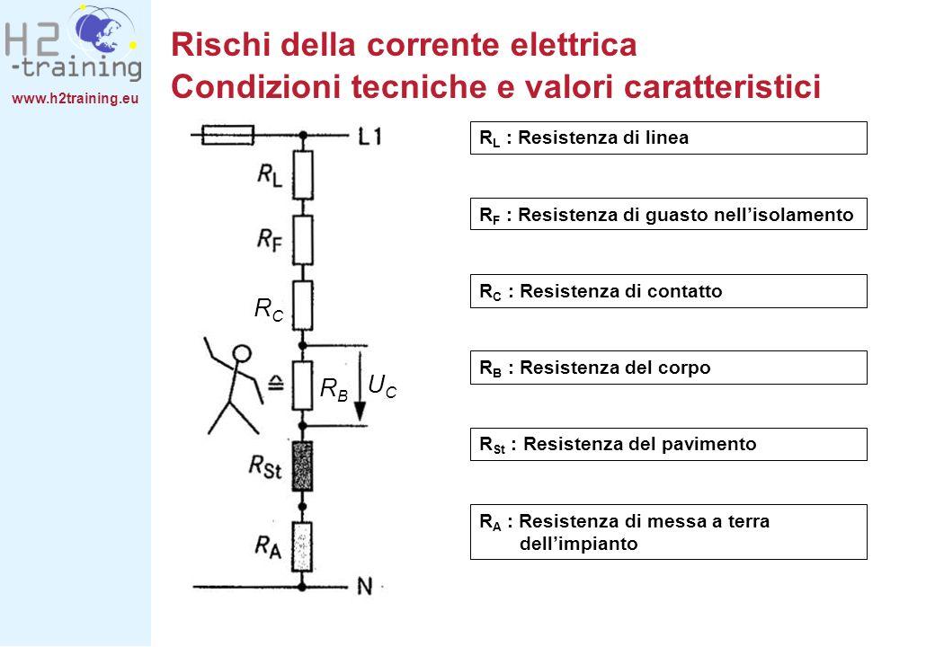 www.h2training.eu R L : Resistenza di linea R F : Resistenza di guasto nellisolamento R C : Resistenza di contatto R B : Resistenza del corpo R St : R