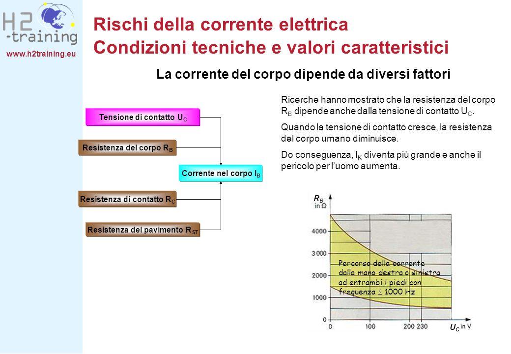 www.h2training.eu Ricerche hanno mostrato che la resistenza del corpo R B dipende anche dalla tensione di contatto U C. Quando la tensione di contatto